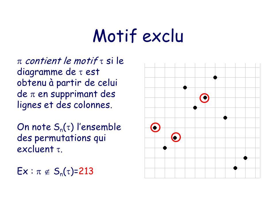 Arbre de génération Un arbre de génération dun ensemble E est un arbre tel que : –Chaque objet de E n apparaît une fois au niveau n.