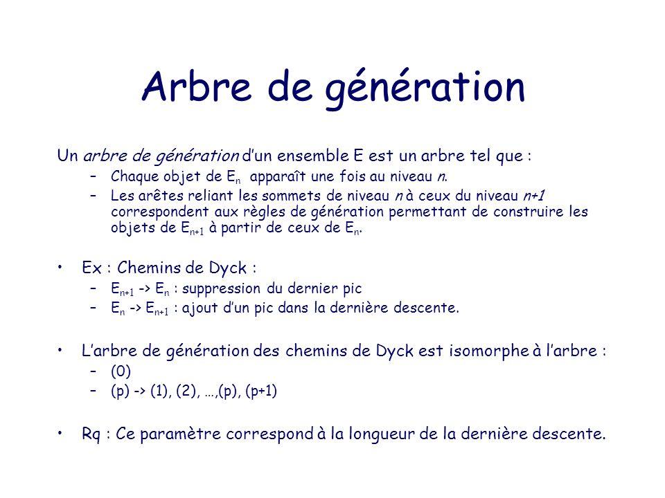Motif barré.Ex : 25314 Une permutation barrée est une permutation avec un élément distingué.
