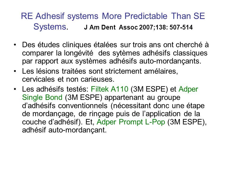 RE Adhesif systems More Predictable Than SE Systems. J Am Dent Assoc 2007;138: 507-514 Des études cliniques étalées sur trois ans ont cherché à compar