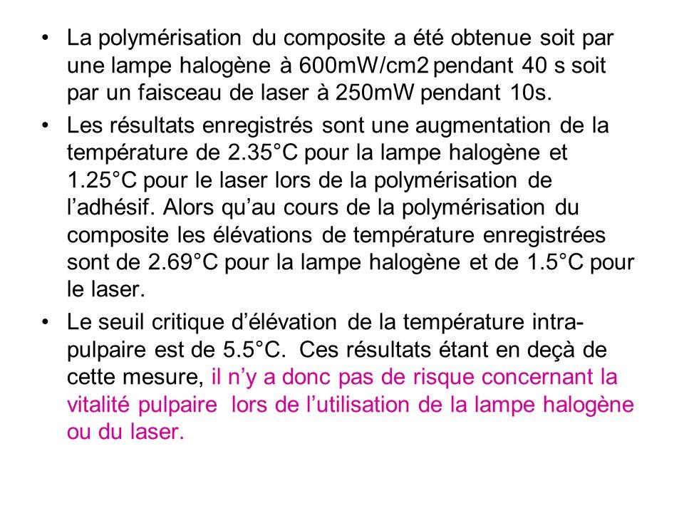 La polymérisation du composite a été obtenue soit par une lampe halogène à 600mW/cm2 pendant 40 s soit par un faisceau de laser à 250mW pendant 10s. L
