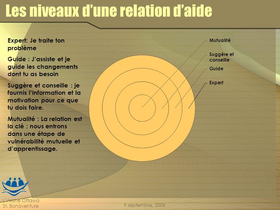 LArche Ottawa St. Bonaventure 9 septembre, 2006 Les niveaux dune relation daide Mutualité Suggère et conseille Guide Expert Expert: Je traite ton prob