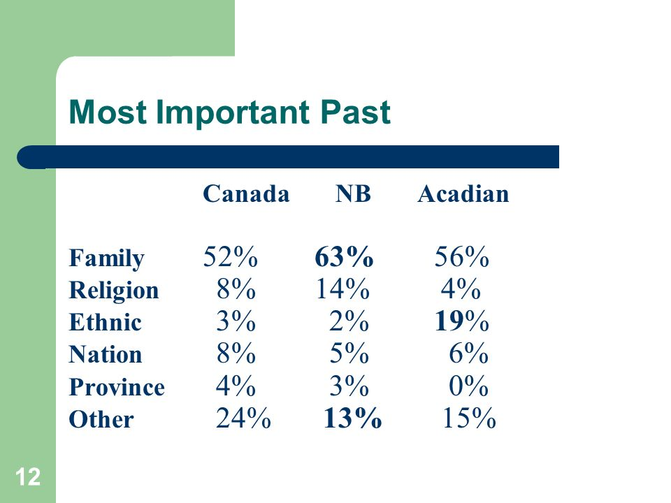 12 Most Important Past Canada NB Acadian Family 52% 63% 56% Religion 8% 14% 4% Ethnic 3% 2% 19% Nation 8% 5% 6% Province 4% 3% 0% Other 24% 13% 15%
