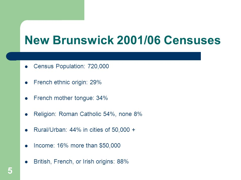 5 New Brunswick 2001/06 Censuses Census Population: 720,000 French ethnic origin: 29% French mother tongue: 34% Religion: Roman Catholic 54%, none 8% Rural/Urban: 44% in cities of 50,000 + Income: 16% more than $50,000 British, French, or Irish origins: 88%