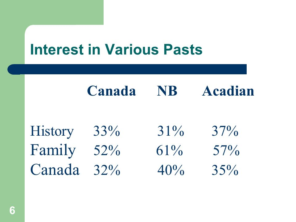 6 Interest in Various Pasts Canada NB Acadian History 33% 31% 37% Family 52% 61% 57% Canada 32% 40% 35%