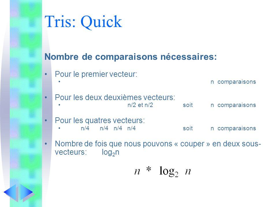 Tris: Quick Nombre de comparaisons nécessaires: Pour le premier vecteur: n comparaisons Pour les deux deuxièmes vecteurs: n/2 et n/2soitn comparaisons