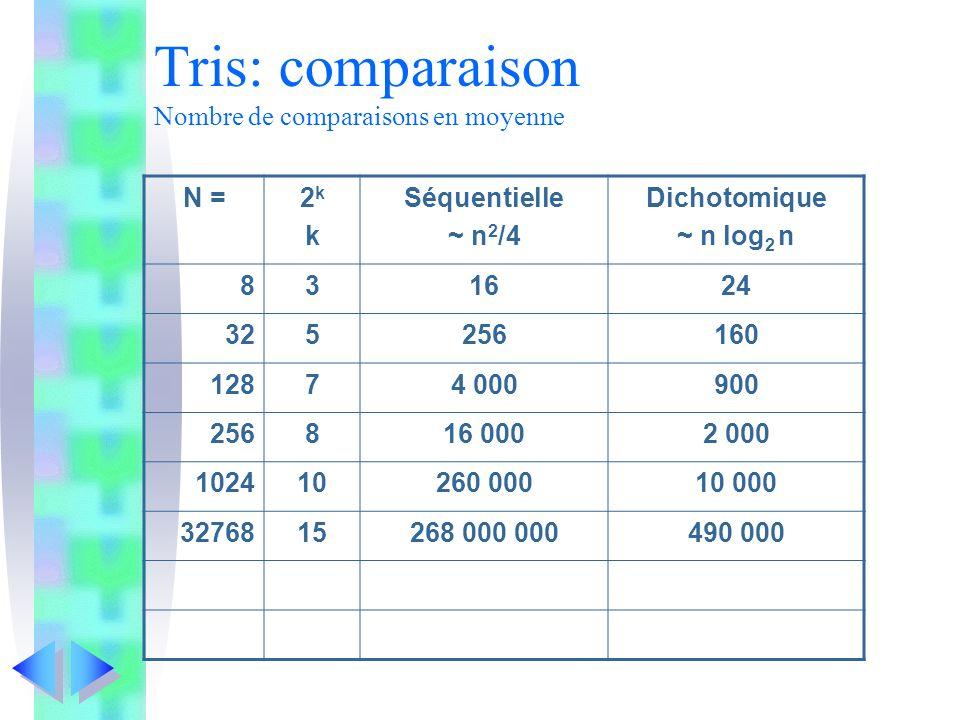 Tris: comparaison Nombre de comparaisons en moyenne N =2kk2kk Séquentielle ~ n 2 /4 Dichotomique ~ n log 2 n 831624 325256160 12874 000900 256816 0002