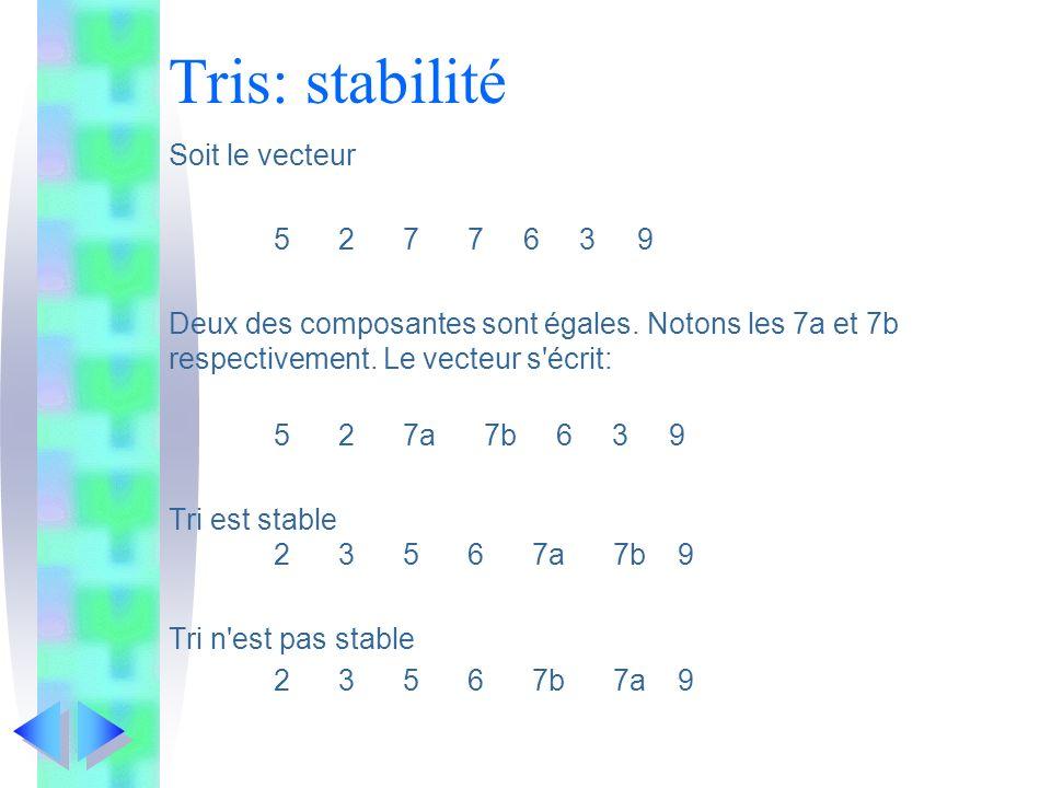 Tris: stabilité Soit le vecteur 5 2 7 7 6 3 9 Deux des composantes sont égales. Notons les 7a et 7b respectivement. Le vecteur s'écrit: 5 2 7a 7b 6 3