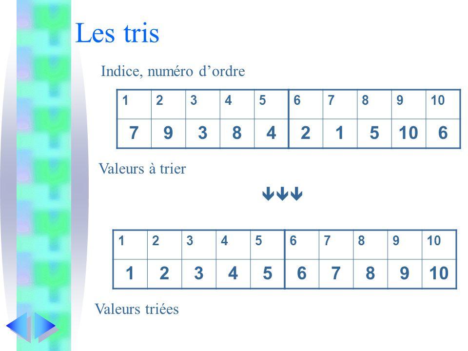 Tris: comparaisons Bloc tri constanten = … typev = vecteur 1 à 200 dentiers variablesR, S, T: v k: entier corps Lire (T) R T;S T; lineaire(R, n); shell(S, n); quick(T, 1, n); pour k de 1 à n faire écrire(k, R k, S k, T k ) fpour fbloc.