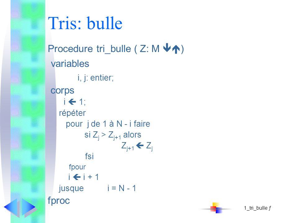Tris: bulle Procedure tri_bulle ( Z: M ) variables i, j: entier; corps i 1; répéter pour j de 1 à N - i faire si Z j > Z j+1 alors Z j+1 Z j fsi fpour