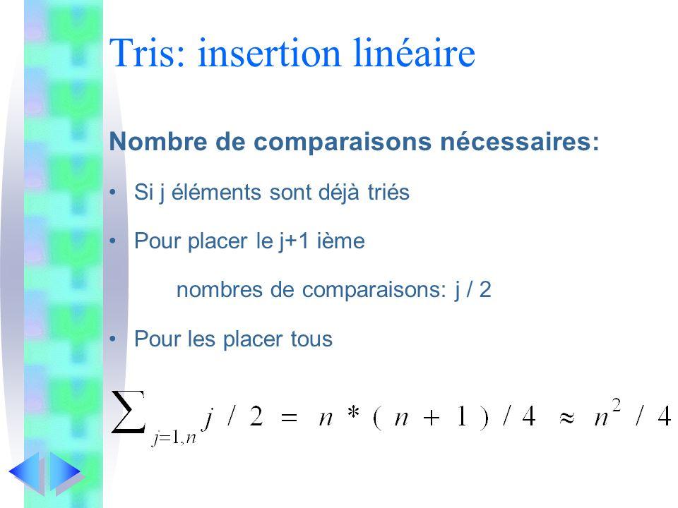 Tris: insertion linéaire Nombre de comparaisons nécessaires: Si j éléments sont déjà triés Pour placer le j+1 ième nombres de comparaisons: j / 2 Pour