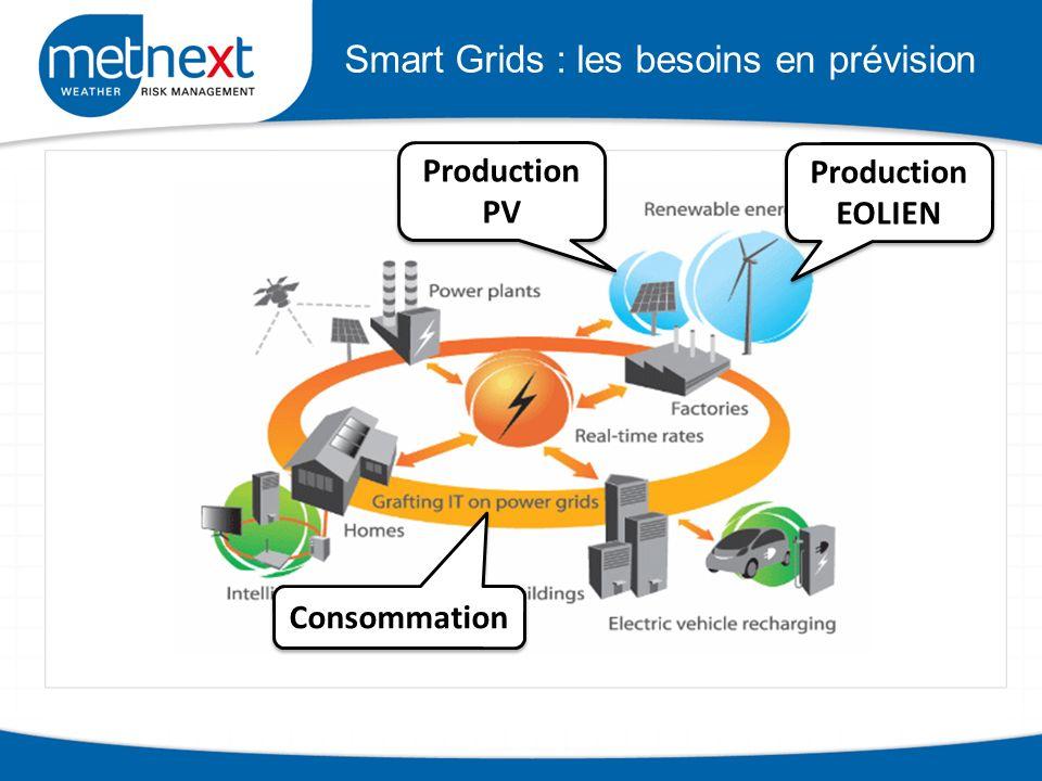 Smart Grids : les besoins en prévision Production PV Production EOLIEN Consommation