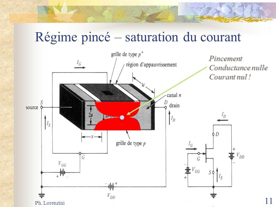 Ph. Lorenzini 11 Régime pincé – saturation du courant Pincement Conductance nulle Courant nul !