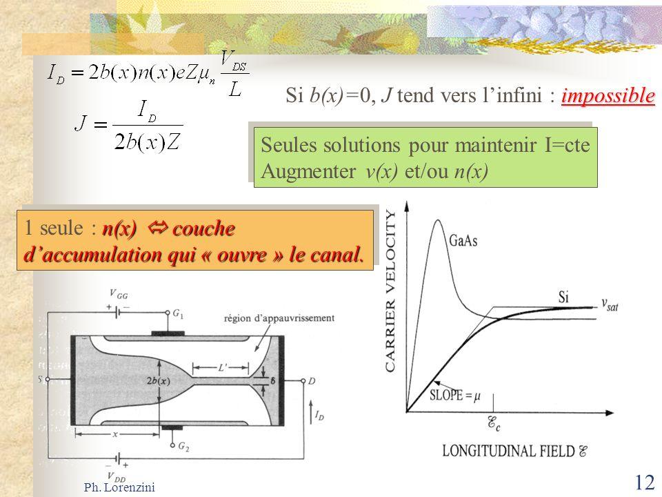 Ph. Lorenzini 12 impossible Si b(x)=0, J tend vers linfini : impossible Seules solutions pour maintenir I=cte Augmenter v(x) et/ou n(x) Seules solutio