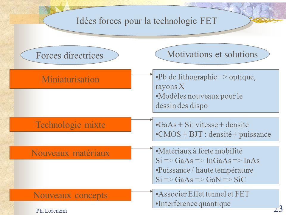 Ph. Lorenzini 23 Idées forces pour la technologie FET Forces directrices Motivations et solutions Miniaturisation Technologie mixte Nouveaux matériaux