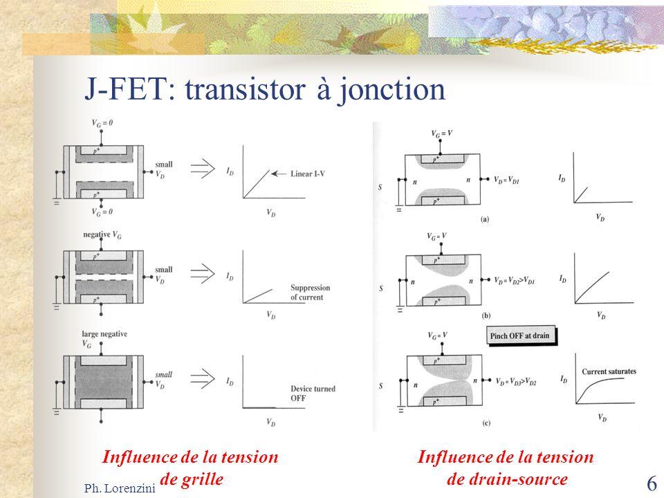 Ph. Lorenzini 6 J-FET: transistor à jonction Influence de la tension de grille Influence de la tension de drain-source