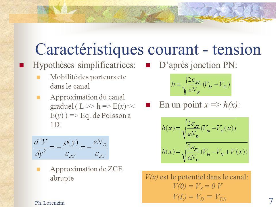 Ph. Lorenzini 7 Caractéristiques courant - tension Hypothèses simplificatrices: Mobilité des porteurs cte dans le canal Approximation du canal graduel