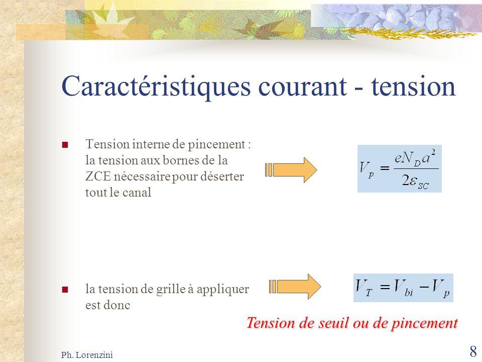 Ph. Lorenzini 8 Caractéristiques courant - tension Tension interne de pincement : la tension aux bornes de la ZCE nécessaire pour déserter tout le can