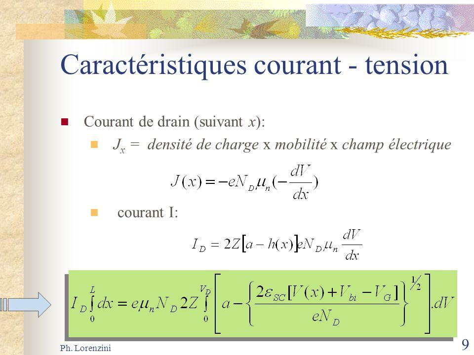 Ph. Lorenzini 9 Caractéristiques courant - tension Courant de drain (suivant x): J x = densité de charge x mobilité x champ électrique courant I: