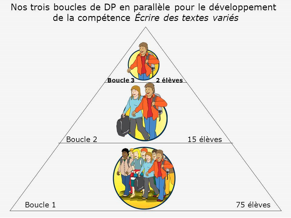 Nos trois boucles de DP en parallèle pour le développement de la compétence Écrire des textes variés 75 élèves 15 élèves 2 élèves Boucle 1 Boucle 2 Bo