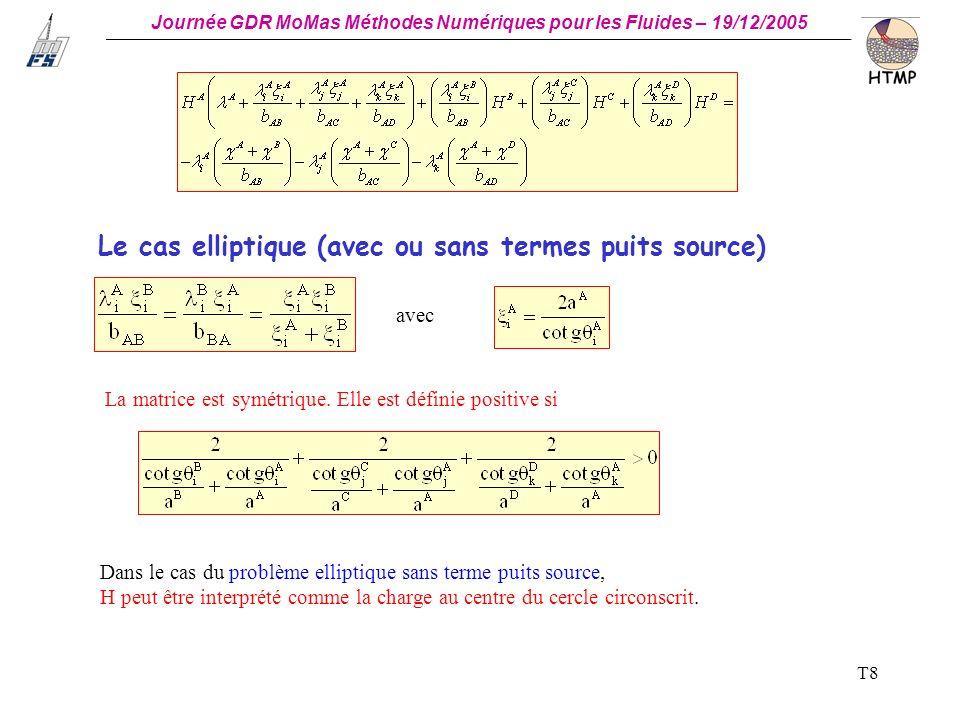 Journée GDR MoMas Méthodes Numériques pour les Fluides – 19/12/2005 _ T9 Le cas parabolique (avec ou sans termes puits source) Dans le cas de triangles équilatéraux, la matrice est définie positive.