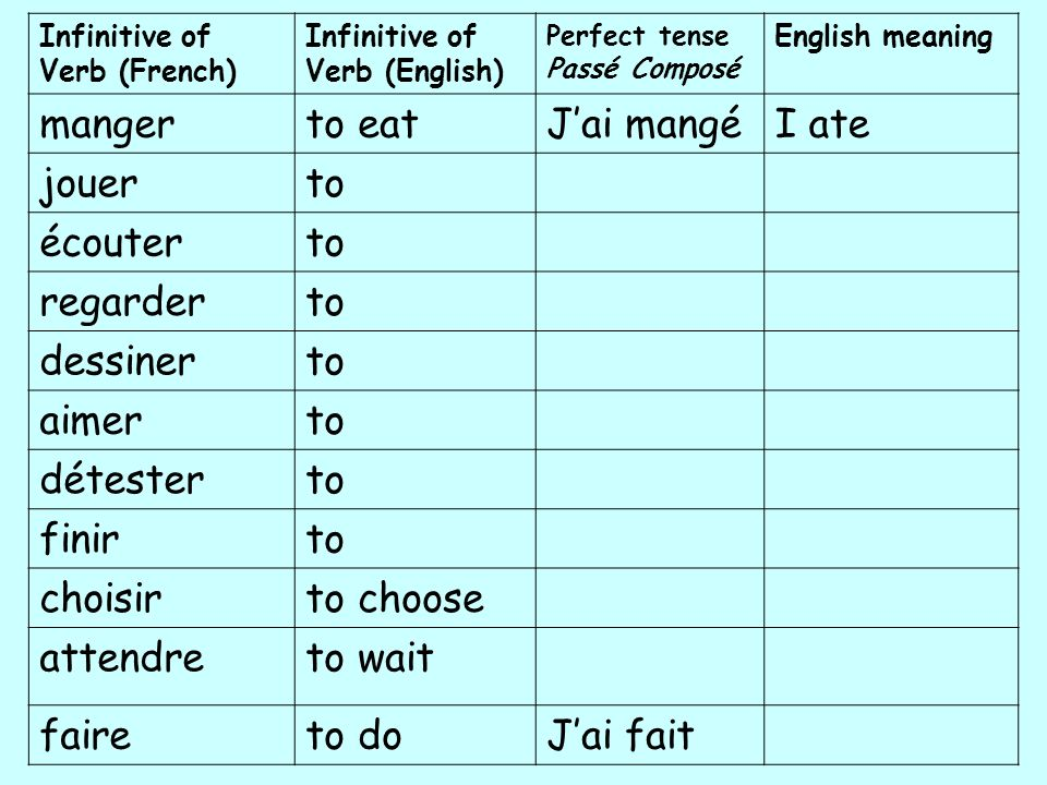 Infinitive of Verb (French) Infinitive of Verb (English) Perfect tense Passé Composé English meaning mangerto eatJai mangéI ate jouerto écouterto rega
