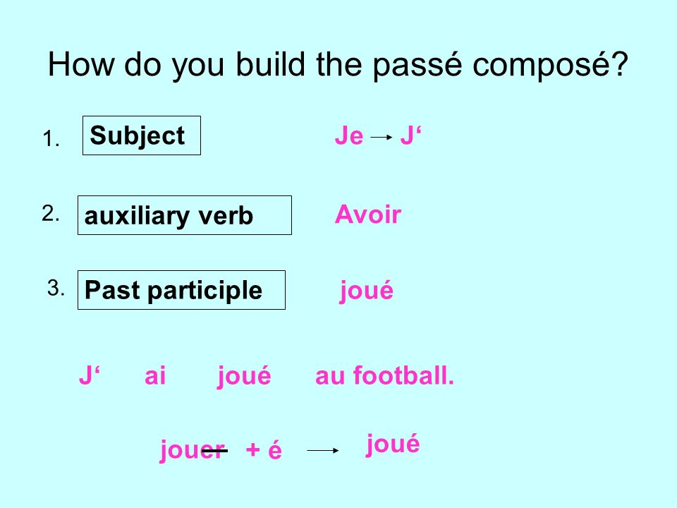 How do you build the passé composé? 1. 2. 3. Subject Je J auxiliary verb Avoir Past participle joué jouer + é J ai joué au football.