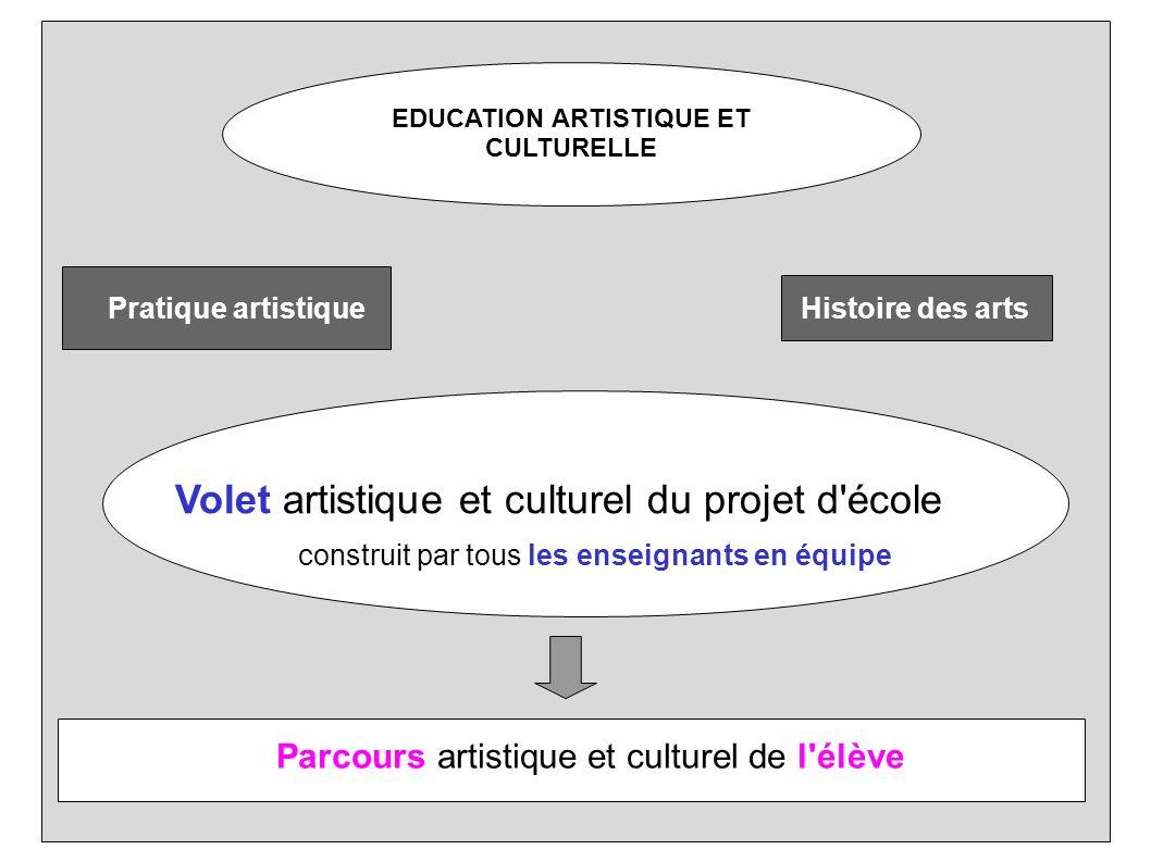 EDUCATION ARTISTIQUE ET CULTURELLE Pratique artistiqueHistoire des arts Volet artistique et culturel du projet d'école construit par tous les enseigna