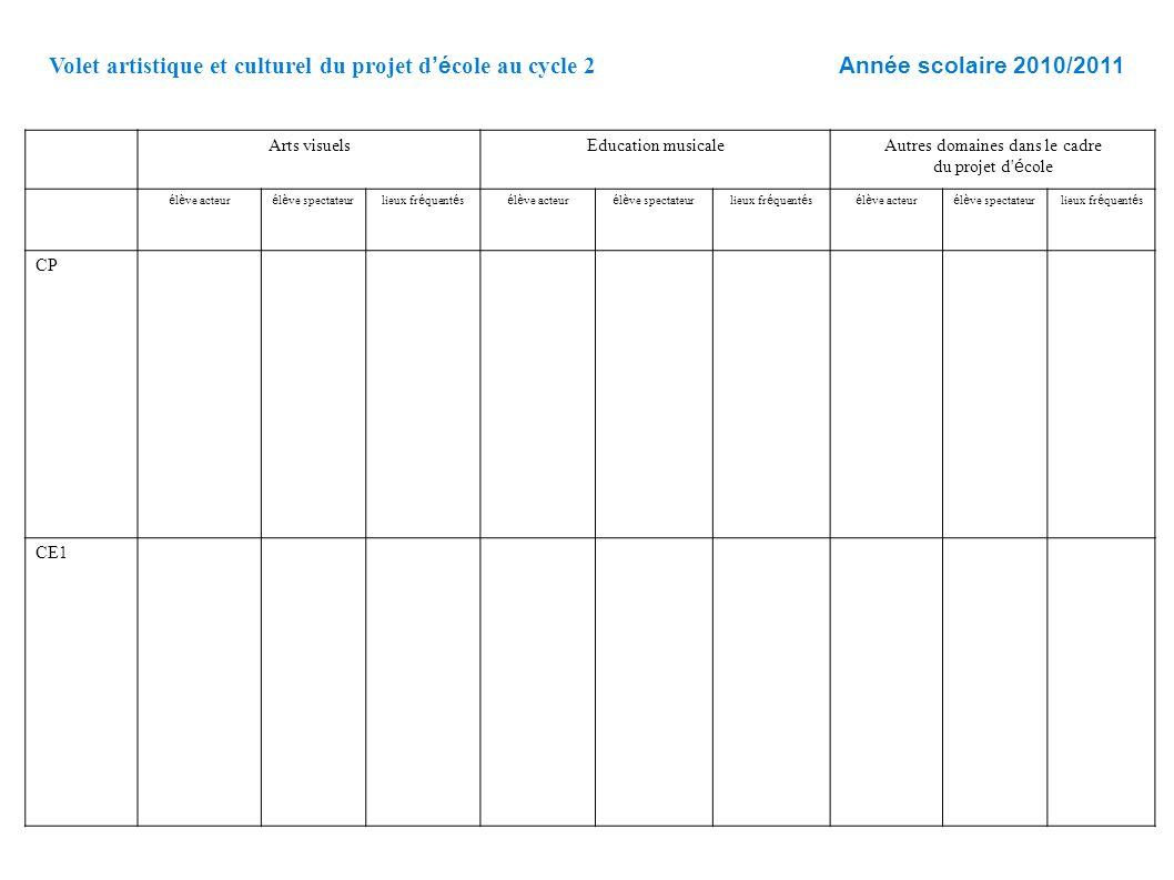 Volet artistique et culturel du projet d é cole au cycle 2 Année scolaire 2010/2011 Arts visuelsEducation musicaleAutres domaines dans le cadre du pro