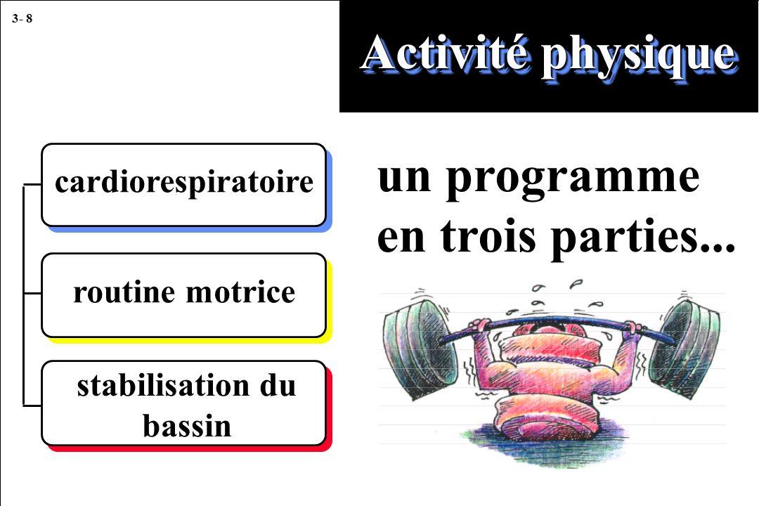 3- 8 Activité physique un programme en trois parties... cardiorespiratoire routine motrice stabilisation du bassin