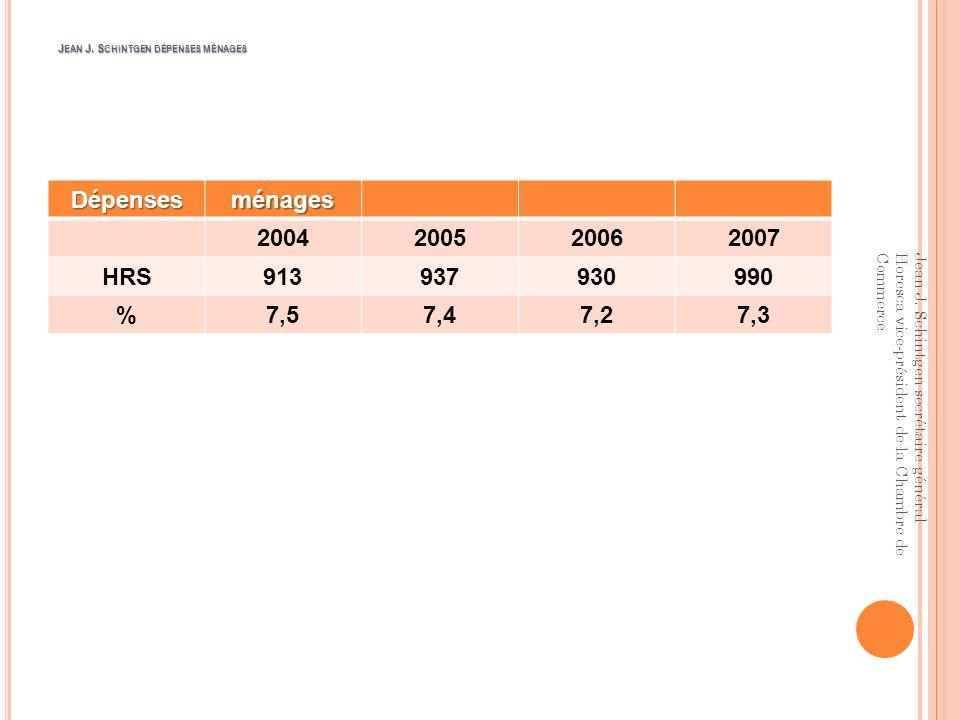 J EAN J. S CHINTGEN INDICE P RIX Indice Prix à la consommation 200620072008 Produits alim.