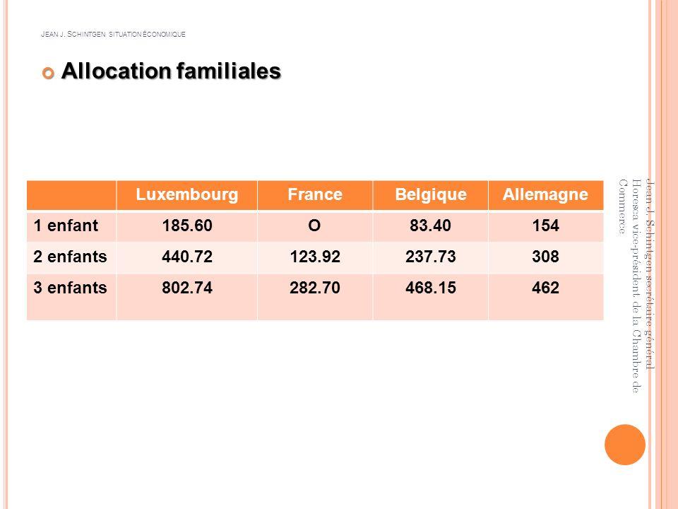 J EAN J S CHINTGEN SITUATION ÉCONOMIQUE Luxembourg9.73 France8.86Pologne1.76 Irlande8.65Estonie1.73 Pays bas8.64Hongrie1.52 Grande Bret.8.41Lettonie1.47 Grèce6.51Lituanie1.40 Espagne3.84Roumanie0.83 Malte3.81Bulgarie0.71 Slovaquie3.45 Portugal2.86Australie8.07 Tchéquie1.82USA1.73 Slovaquie1.77Turquie0.97 Jean J.