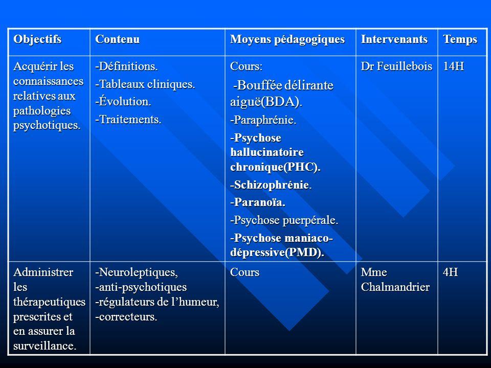 ObjectifsContenu Moyens pédagogiques IntervenantsTemps Acquérir les connaissances relatives aux pathologies psychotiques. -Définitions. -Tableaux clin