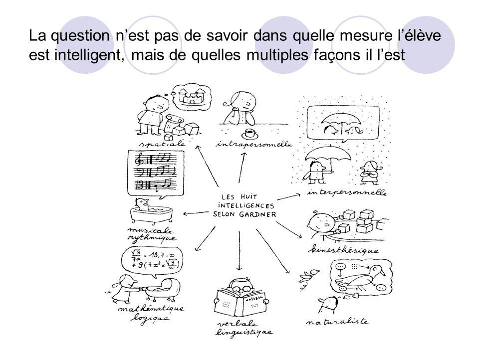 Compilation des résultats : votre intelligence prédominante est celle pour laquelle le plus de questions sont encerclées.