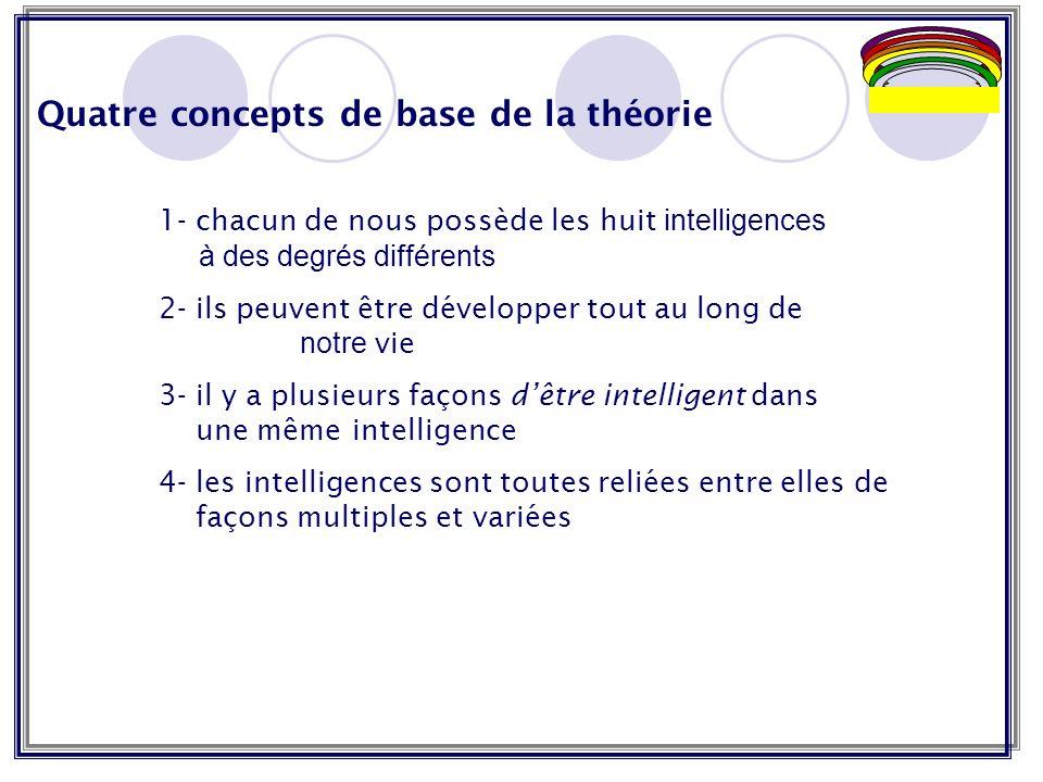 Quatre concepts de base de la théorie 1- chacun de nous possède les huit intelligences à des degrés différents 2- ils peuvent être développer tout au long de notre vie 3- il y a plusieurs façons dêtre intelligent dans une même intelligence 4- les intelligences sont toutes reliées entre elles de façons multiples et variées