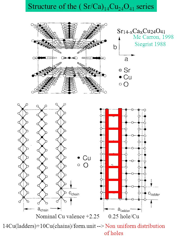 Structure of the ( Sr/Ca) 14 Cu 24 O 41 series Mc Carron, 1998 Siegrist 1988 Nominal Cu valence +2.25 0.25 hole/Cu 14Cu(ladders)+10Cu(chains)/form.uni