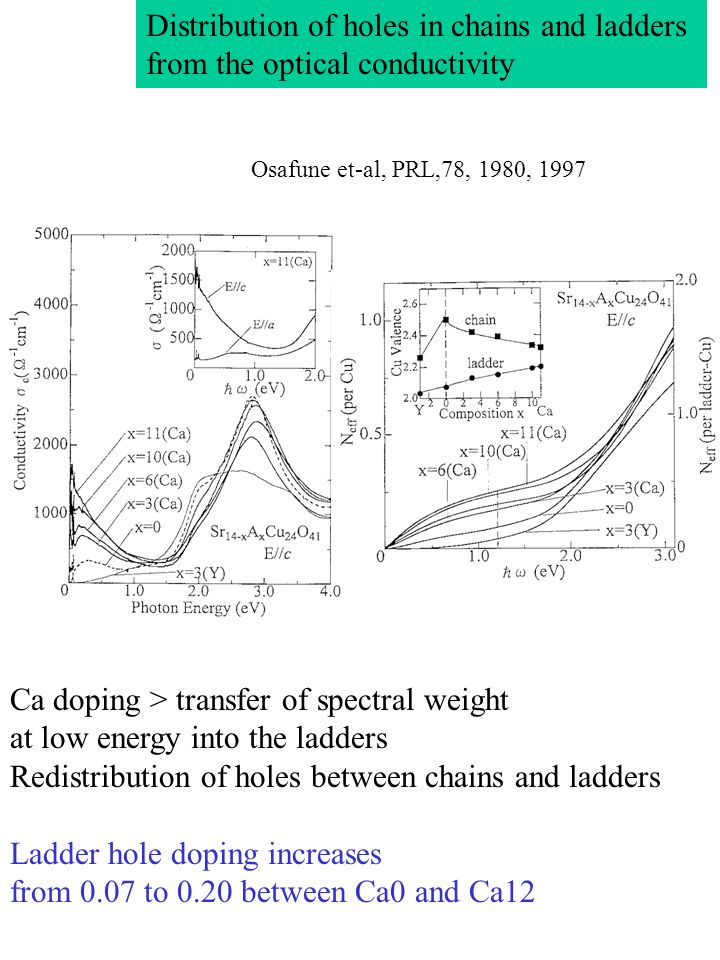 Distribution of holes in chains and ladders from the optical conductivity Osafune et-al, PRL,78, 1980, 1997 Ca doping > transfer of spectral weight at