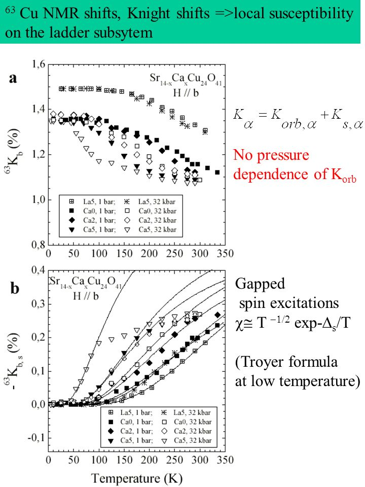 No pressure dependence of K orb 63 Cu NMR shifts, Knight shifts =>local susceptibility on the ladder subsytem Gapped spin excitations exp- s /T (Troye