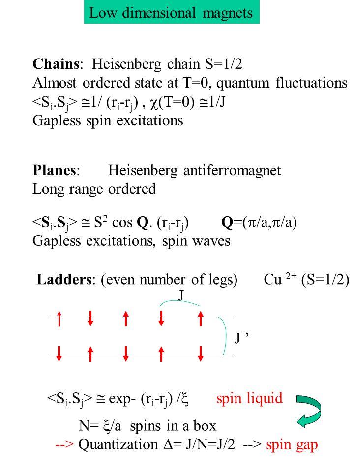 Ladders in organic compounds Chabousssant et-al, PRL, 79, 925, 1997 Cu 2+ (S=1/2) Cu-Cu superexchange via Cl