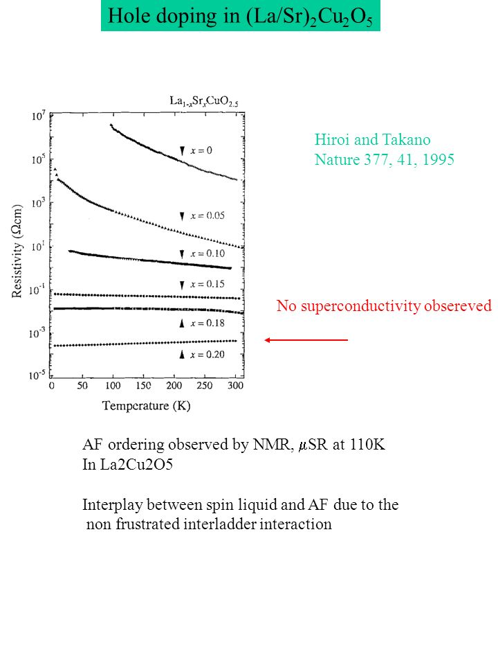 Hole doping in (La/Sr) 2 Cu 2 O 5 Hiroi and Takano Nature 377, 41, 1995 AF ordering observed by NMR, SR at 110K In La2Cu2O5 Interplay between spin liq