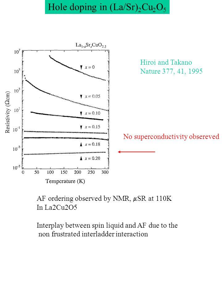 Spin ladders in cuprates : 2 versus 3 leg ladders J=1000-1500K via Cu-O-Cu superexchange via 180° bond, antiferro J interladder due to Cu-O-Cu 90° bond, much smaller and ferro + frustration Cu 2 O 3 ladders M.Takano et - al 1996 Azuma et al 1994 Sr 2 Cu 2 O 3 SrCu 2 O 3