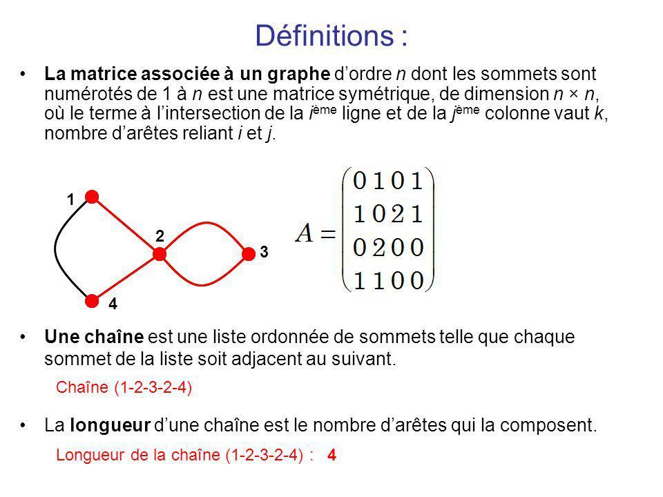 Définitions : La matrice associée à un graphe dordre n dont les sommets sont numérotés de 1 à n est une matrice symétrique, de dimension n × n, où le