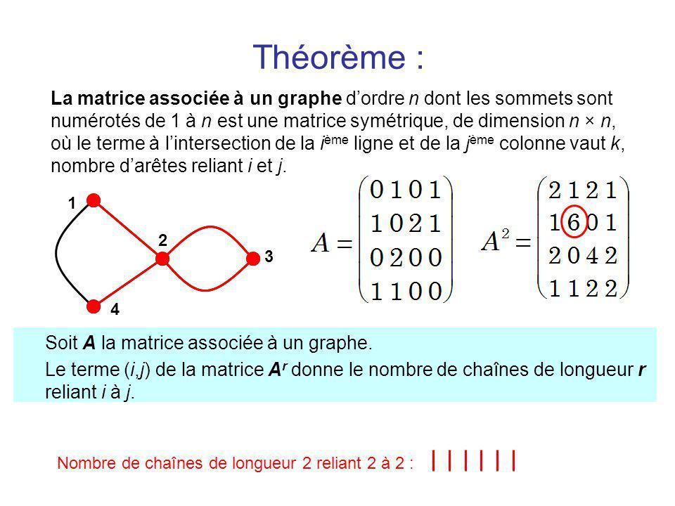 Théorème : La matrice associée à un graphe dordre n dont les sommets sont numérotés de 1 à n est une matrice symétrique, de dimension n × n, où le terme à lintersection de la i ème ligne et de la j ème colonne vaut k, nombre darêtes reliant i et j.