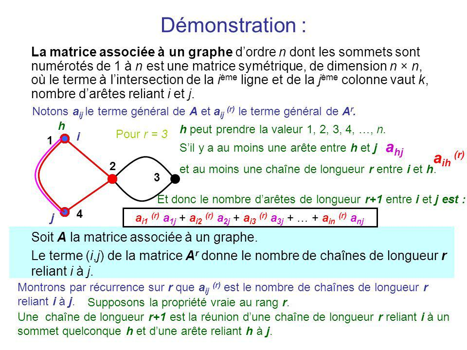 Démonstration : La matrice associée à un graphe dordre n dont les sommets sont numérotés de 1 à n est une matrice symétrique, de dimension n × n, où le terme à lintersection de la i ème ligne et de la j ème colonne vaut k, nombre darêtes reliant i et j.