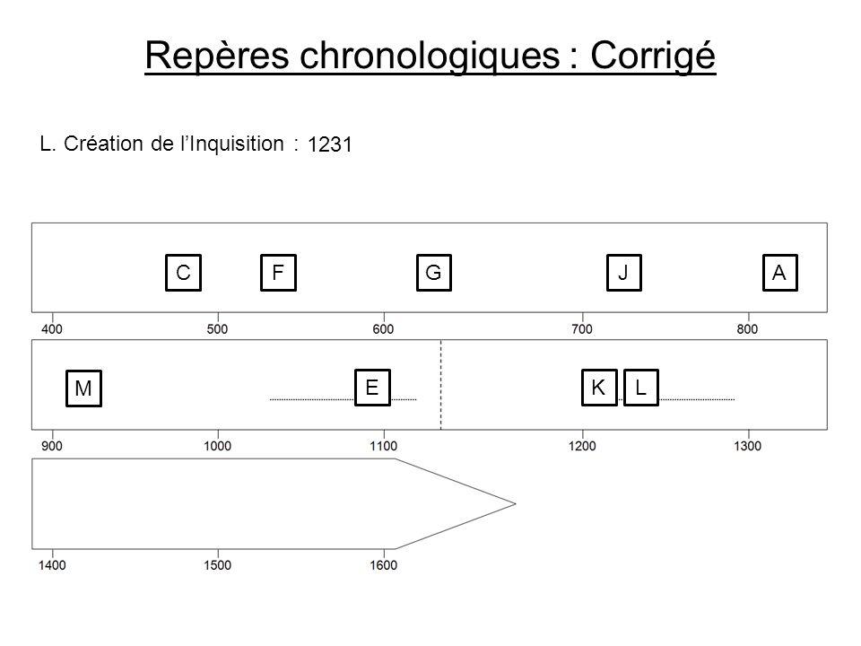 Repères chronologiques : Corrigé L. Création de lInquisition : C 1231 FGJA M EKL