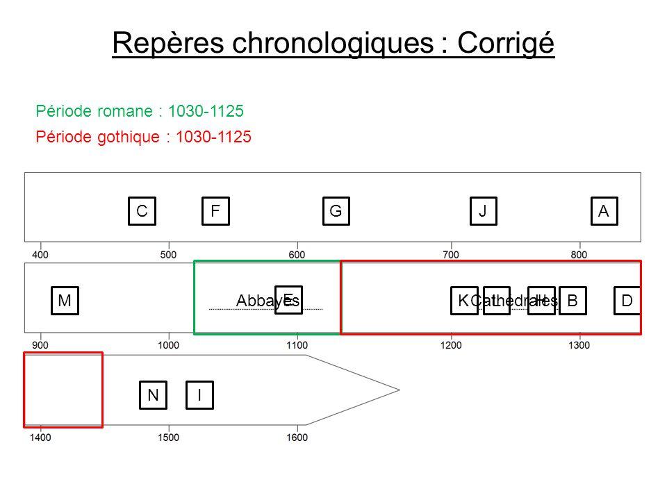Repères chronologiques : Corrigé Période romane : 1030-1125 CFGJA M E K LHBD NI Abbayes Période gothique : 1030-1125 Cathédrales