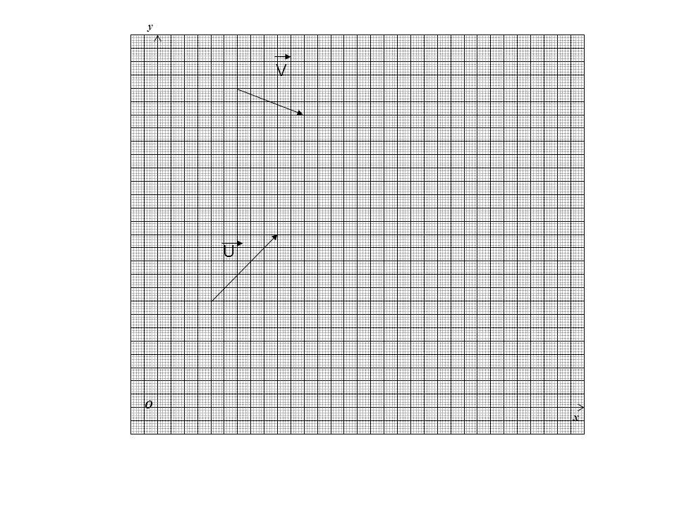 y x O U V W =U + V V Somme de deux vecteurs W = U + V