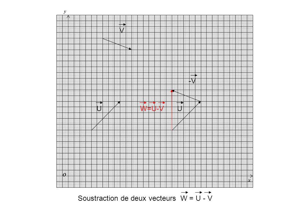 y x O U V Soustraction de deux vecteurs W = U - V U -V W=U-V