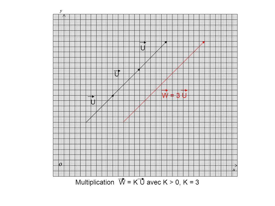y x O V Multiplication W = K V avec K < 0, K = -2 -V W = -2 V