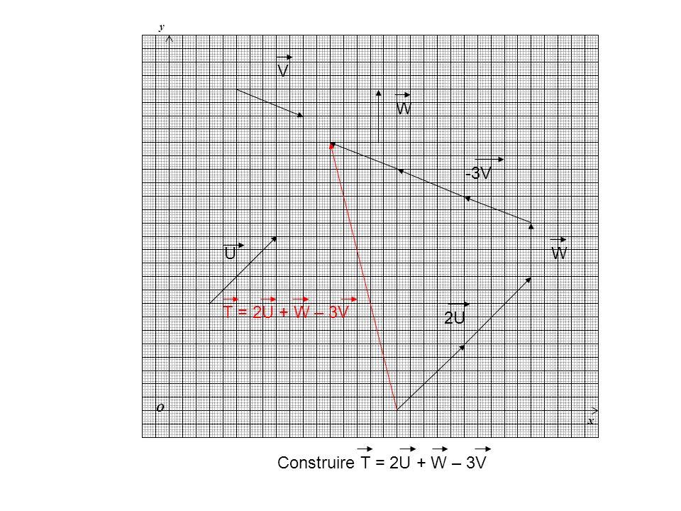 y x O U V W Construire T = 2U + W – 3V 2U W -3V T = 2U + W – 3V