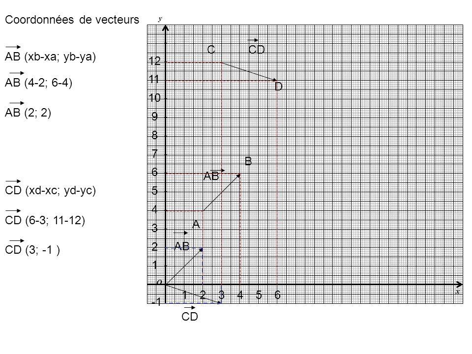 y x O AB CD A B C D 1243 1 2 3 4 7 6 5 10 9 8 5 12 11 6 Coordonnées de vecteurs AB (xb-xa; yb-ya) AB (4-2; 6-4) AB (2; 2) AB CD (xd-xc; yd-yc) CD (6-3